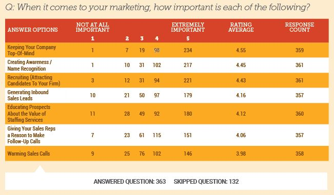 marketing-how-important