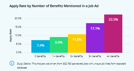 job-benefit-apply-length