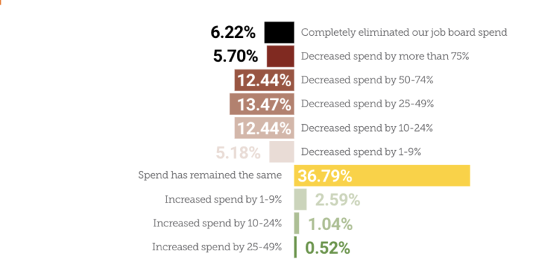 Impact of COVID019 on Job Board Spend
