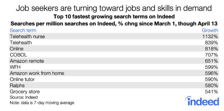 indeed-job-seekers-fastest-search-terms